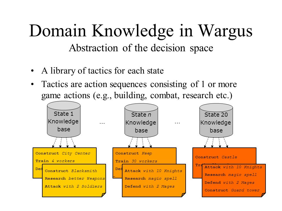 A library of tactics for each state Tactics are action sequences consisting of 1 or more game actions (e.g., building, combat, research etc.) Domain Knowledge in Wargus Abstraction of the decision space Construct City Center Train 4 workers Defend with 1 Soldier Construct Blacksmith Research better Weapons Attack with 2 Soldiers Construct Keep Train 30 workers Defend with 1 Knight - Attack with 10 Knights Research magic spell Defend with 2 Mages State 1 Knowledge base State n Knowledge base State 20 Knowledge base … … Construct Castle Train 30 workers Attack with 10 Knights Research magic spell Defend with 2 Mages Construct Guard tower