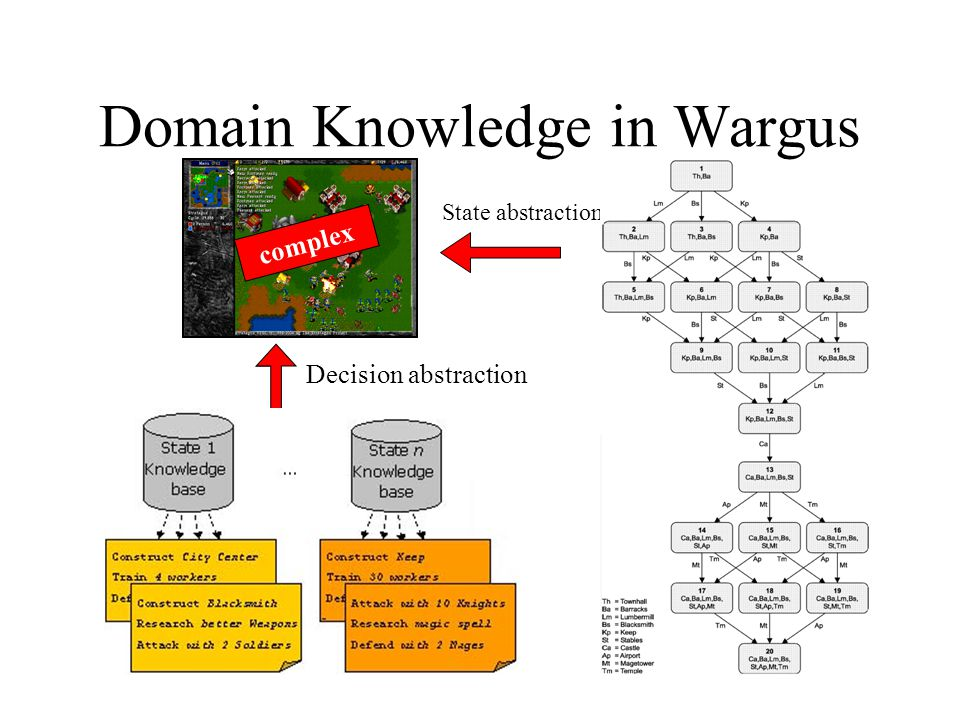 State abstraction Domain Knowledge in Wargus Decision abstraction complex