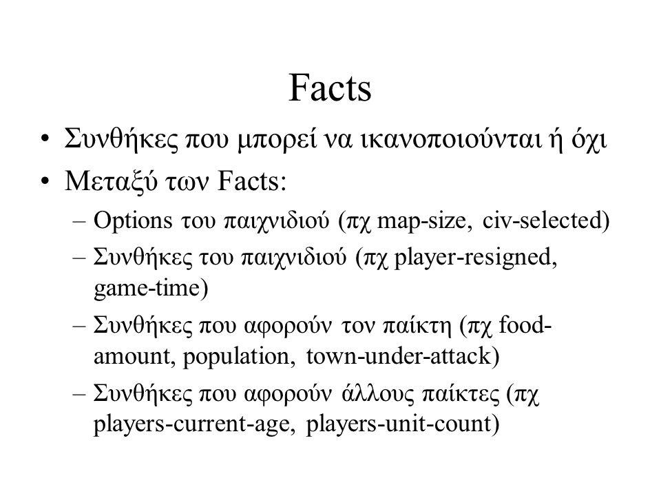 Facts Συνθήκες που μπορεί να ικανοποιούνται ή όχι Μεταξύ των Facts: –Options του παιχνιδιού (πχ map-size, civ-selected) –Συνθήκες του παιχνιδιού (πχ player-resigned, game-time) –Συνθήκες που αφορούν τον παίκτη (πχ food- amount, population, town-under-attack) –Συνθήκες που αφορούν άλλους παίκτες (πχ players-current-age, players-unit-count)