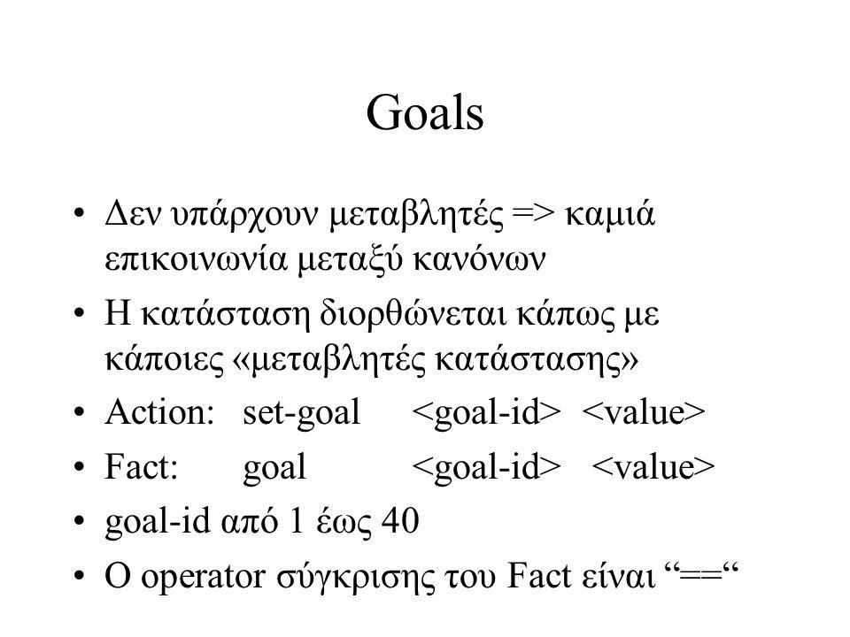 Goals - παράδειγμα (defrule (game-time > 2400) (current-age != imperial-age) => (set-goal 1 1) ) (defrule (civilian-population < 100) (not (goal 1 1)) => (train villager) )