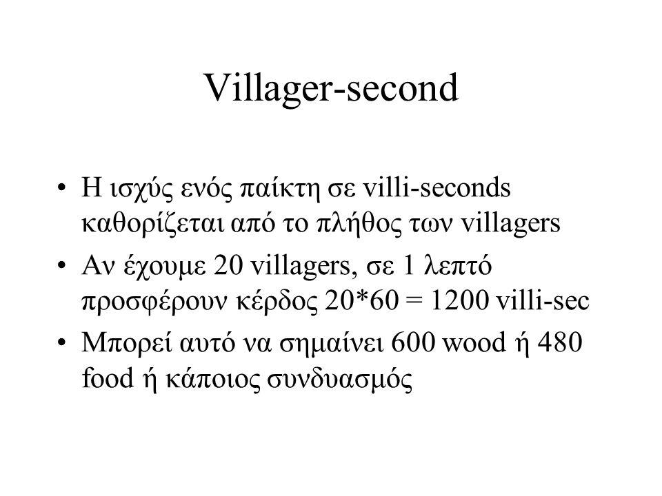 Villager-second Η ισχύς ενός παίκτη σε villi-seconds καθορίζεται από το πλήθος των villagers Αν έχουμε 20 villagers, σε 1 λεπτό προσφέρουν κέρδος 20*60 = 1200 villi-sec Μπορεί αυτό να σημαίνει 600 wood ή 480 food ή κάποιος συνδυασμός