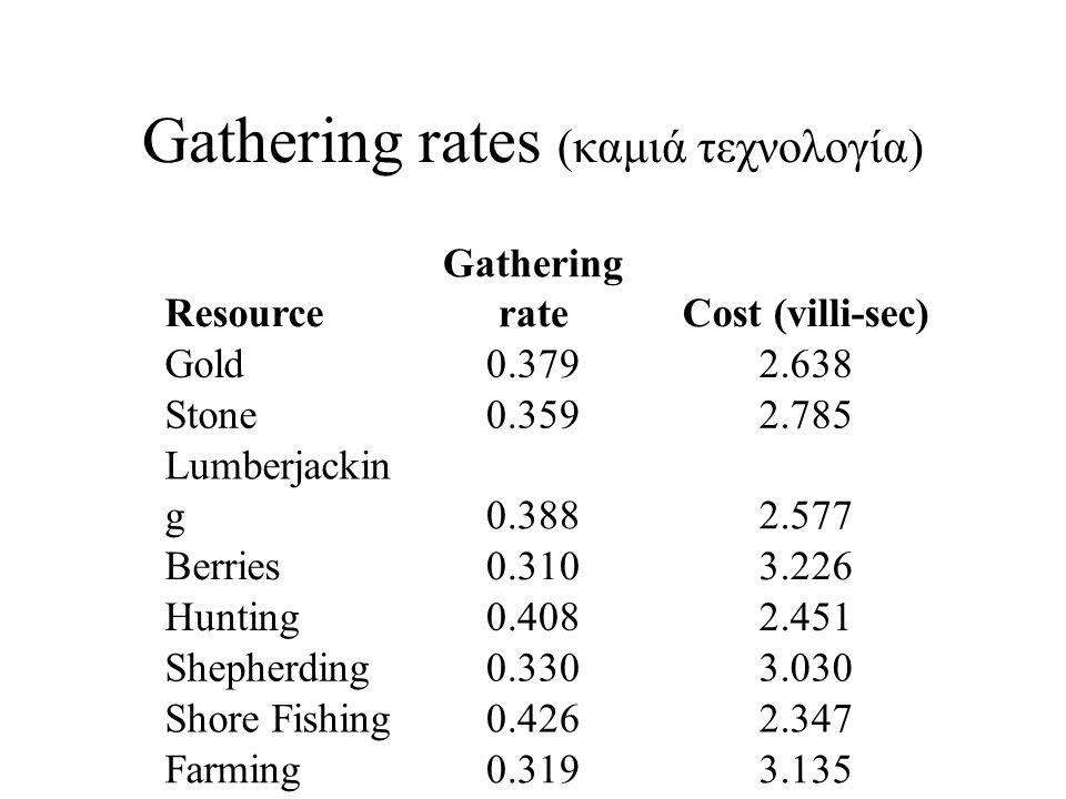 Gathering rates (καμιά τεχνολογία) Resource Gathering rateCost (villi-sec) Gold0.3792.638 Stone0.3592.785 Lumberjackin g0.3882.577 Berries0.3103.226 Hunting0.4082.451 Shepherding0.3303.030 Shore Fishing0.4262.347 Farming0.3193.135