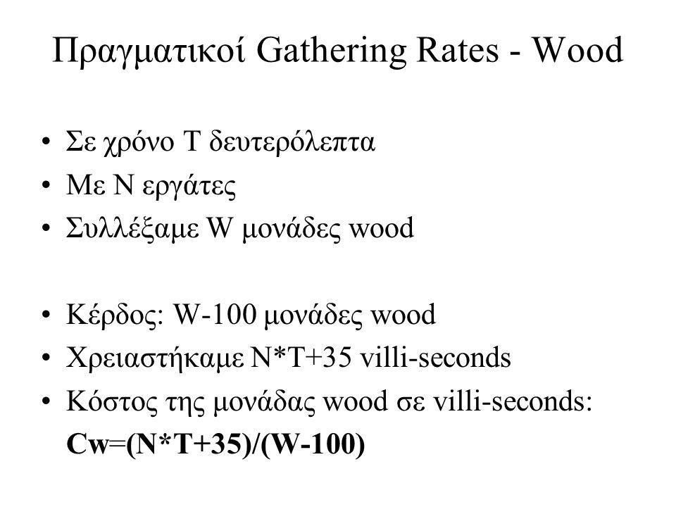Σε χρόνο Τ δευτερόλεπτα Με Ν εργάτες Συλλέξαμε G μονάδες gold Κέρδος: G μονάδες gold Χρειαστήκαμε: N*T + Cw*100 + 35 Κόστος της μονάδας gold σε villi-seconds: Cg= (N*T + Cw*100 + 35)/G Πραγματικοί Gathering Rates - Gold