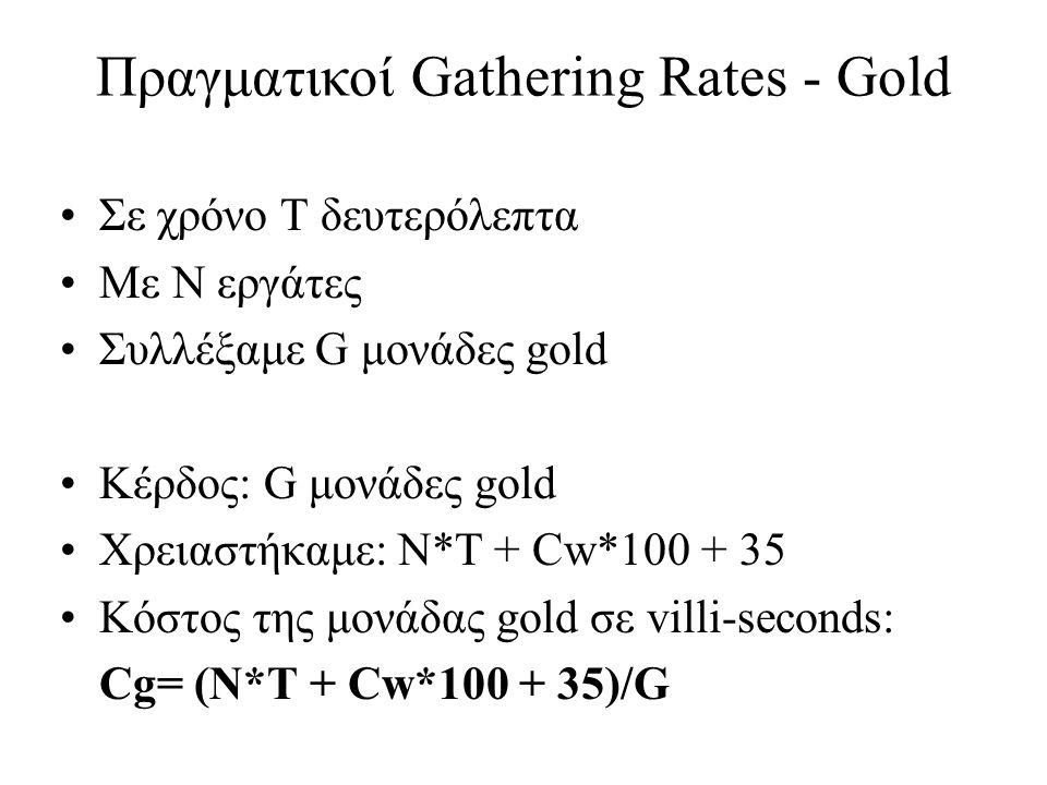 Κέρδος: F μονάδες food Κόστος wood: 60 για farm + 100/8 για mill Κόστος χτισίματος σε vs: 15 για farm + 35/8 για mill Κόστος συλλογής σε vs: T Κόστος της μονάδας food σε villi-seconds: Cf=(72,5*Cw + 19,4 + T)/F Πραγματικοί Gathering Rates - Farms