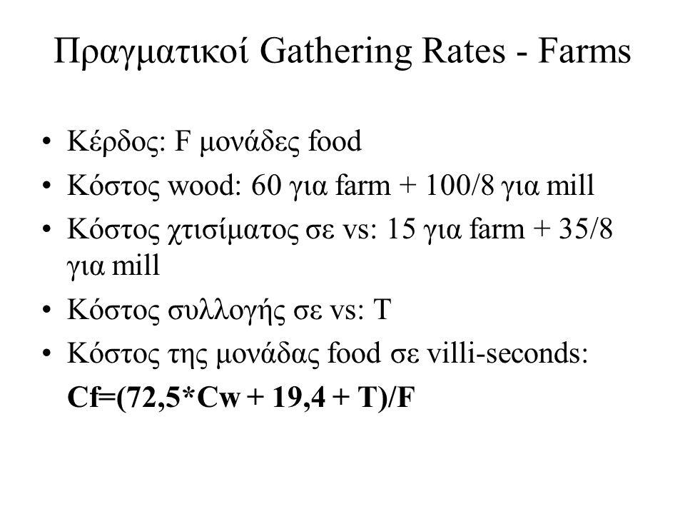 Πηγές φαγητού ΠηγήΚόστος 1 μονάδας food σε vs Berries4.13 Sheep3.53 Deer (group of 3)4.27 Deer (group of 4)4.02 Boar2.88 Shore Fish4.13 Farm (no upgrades)4.33 Farm (all upgrades)2.69