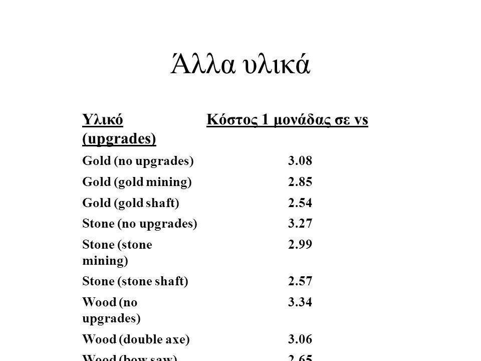 Άλλα υλικά Υλικό (upgrades) Κόστος 1 μονάδας σε vs Gold (no upgrades)3.08 Gold (gold mining)2.85 Gold (gold shaft)2.54 Stone (no upgrades)3.27 Stone (stone mining) 2.99 Stone (stone shaft)2.57 Wood (no upgrades) 3.34 Wood (double axe)3.06 Wood (bow saw)2.65 Wood (two man saw) 2.35