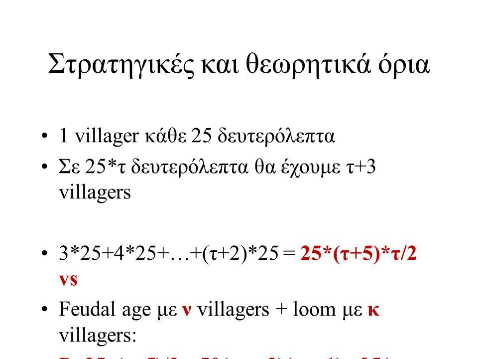 Στρατηγικές και θεωρητικά όρια 1 villager κάθε 25 δευτερόλεπτα Σε 25*τ δευτερόλεπτα θα έχουμε τ+3 villagers 3*25+4*25+…+(τ+2)*25 = 25*(τ+5)*τ/2 vs Feudal age με ν villagers + loom με κ villagers: Ρ=25τ(τ+5)/2 – 50(τ-ν+2)(τ-ν-1) - 25(τ- κ+2)