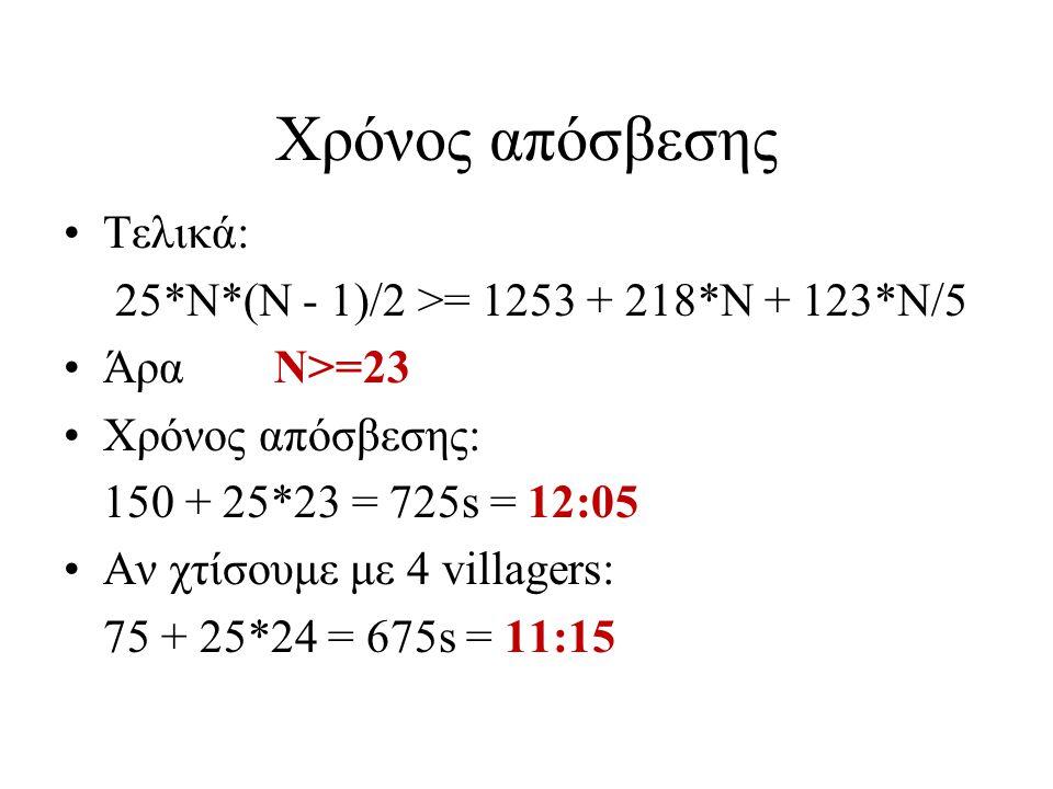 Χρόνος απόσβεσης Τελικά: 25*N*(N - 1)/2 >= 1253 + 218*N + 123*N/5 ΆραΝ>=23 Χρόνος απόσβεσης: 150 + 25*23 = 725s = 12:05 Αν χτίσουμε με 4 villagers: 75 + 25*24 = 675s = 11:15