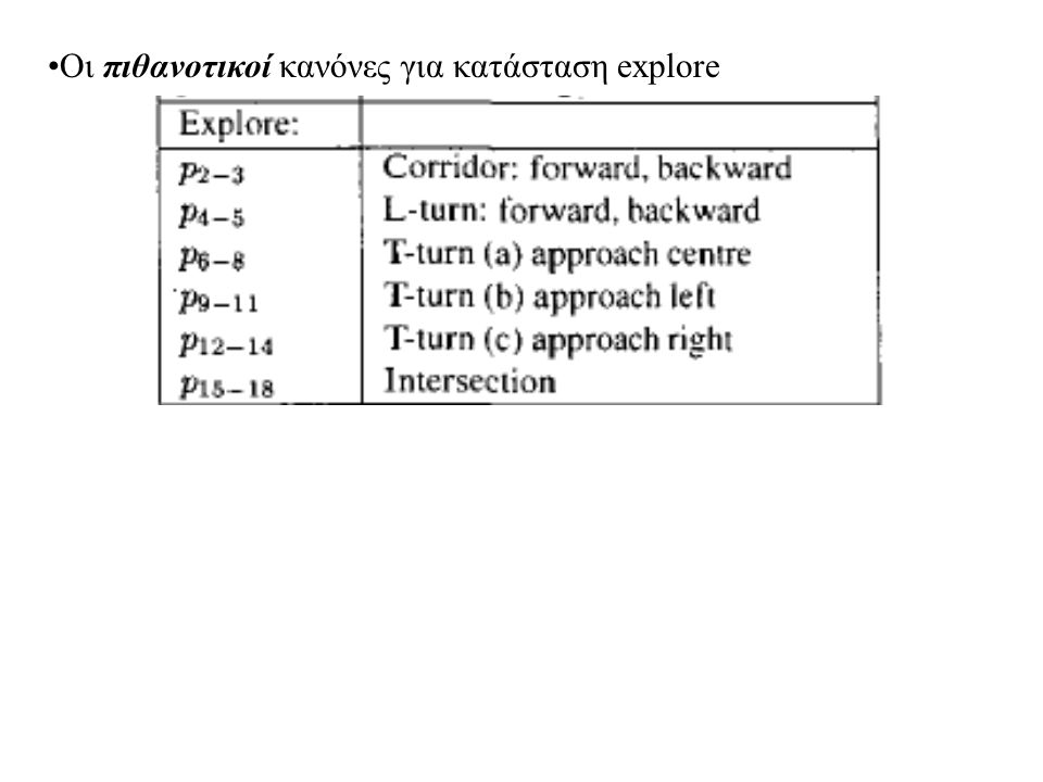 Oι πιθανοτικοί κανόνες για κατάσταση explore