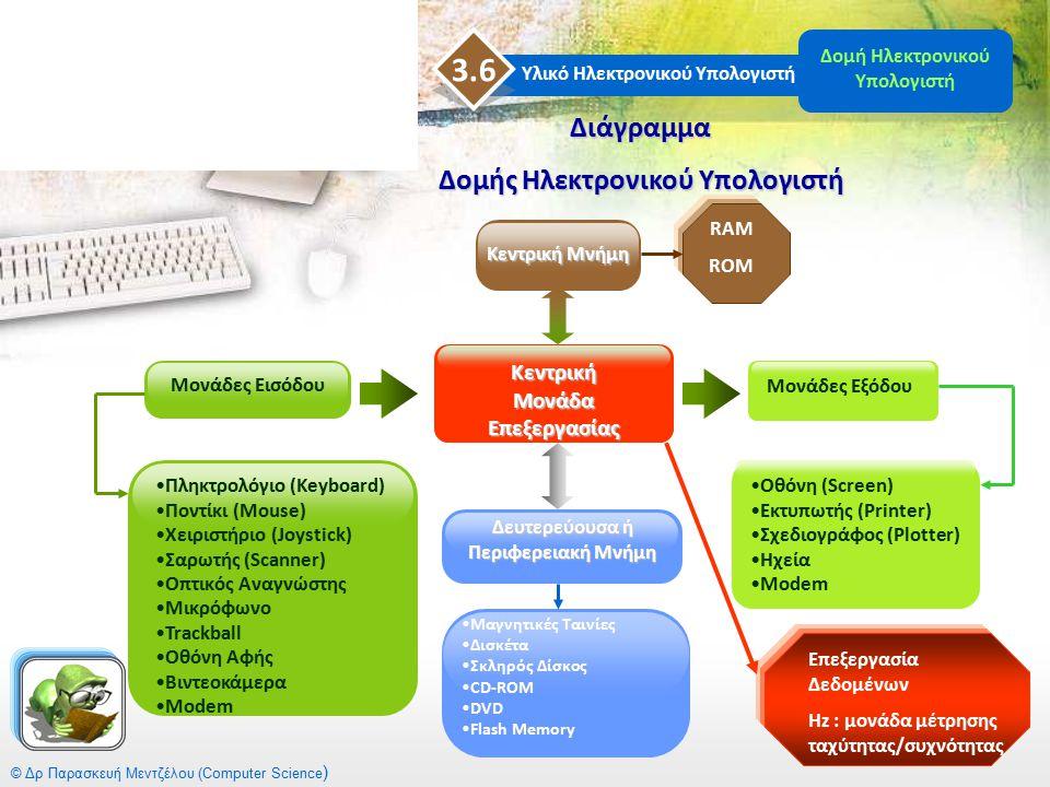 Διάγραμμα Δομής Ηλεκτρονικού Υπολογιστή Πληκτρολόγιο (Keyboard) Ποντίκι (Mouse) Χειριστήριο (Joystick) Σαρωτής (Scanner) Οπτικός Αναγνώστης Μικρόφωνο