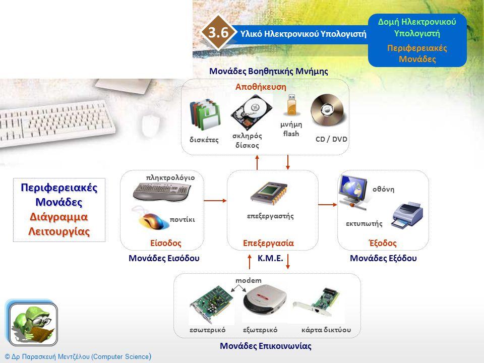 Υλικό Ηλεκτρονικού Υπολογιστή 3.6 Δομή Ηλεκτρονικού Υπολογιστή Περιφερειακές Μονάδες © Δρ Παρασκευή Μεντζέλου (Computer Science ) Περιφερειακές Μονάδε