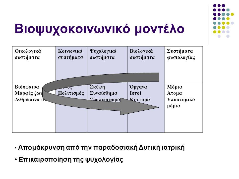 Βιοψυχοκοινωνικό μοντέλο Οικολογικά συστήματα Κοινωνικά συστήματα Ψυχολογικά συστήματα Βιολογικά συστήματα Συστήματα φυσιολογίας Βιόσφαιρα Μορφές ζωής