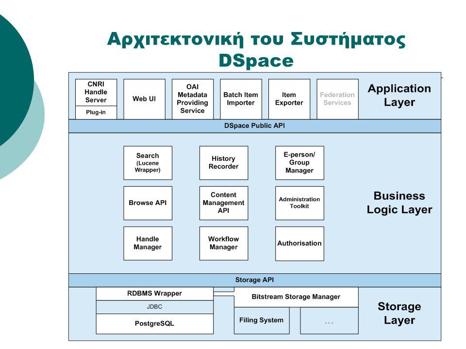 Διαχείριση δεδομένων (2/2)  Ευρετηρίαση Η χρήση σχεσιακής βάσης δεδομένων παρέχει δείκτες ευρετηρίασης (indices) Δείκτες τίτλων, συγγραφέων, θεμάτων και χρονολογιών για browsing (αποθηκευμένοι σε DBMS) Ευρετηριασμένα μεταδεδομένα Dublin Core με τη χρήση της μηχανής αναζήτησης Jakarta Lucene