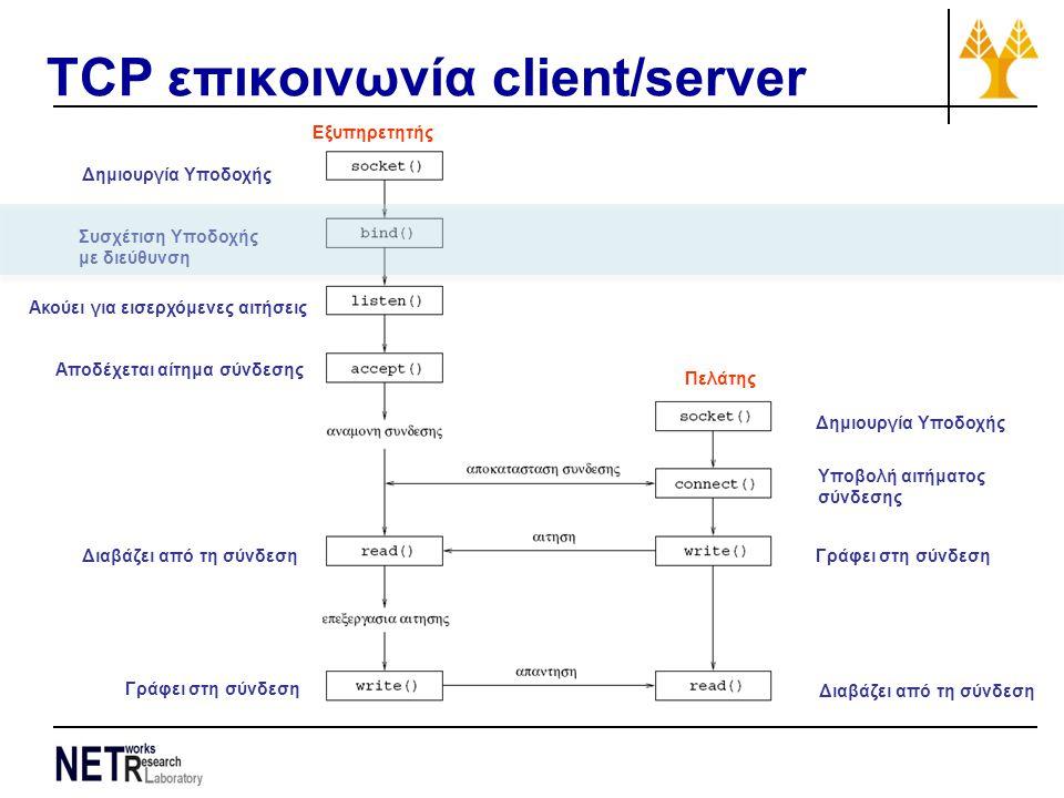 TCP επικοινωνία client/server Δημιουργία Υποδοχής Συσχέτιση Υποδοχής με διεύθυνση Ακούει για εισερχόμενες αιτήσεις Αποδέχεται αίτημα σύνδεσης Διαβάζει