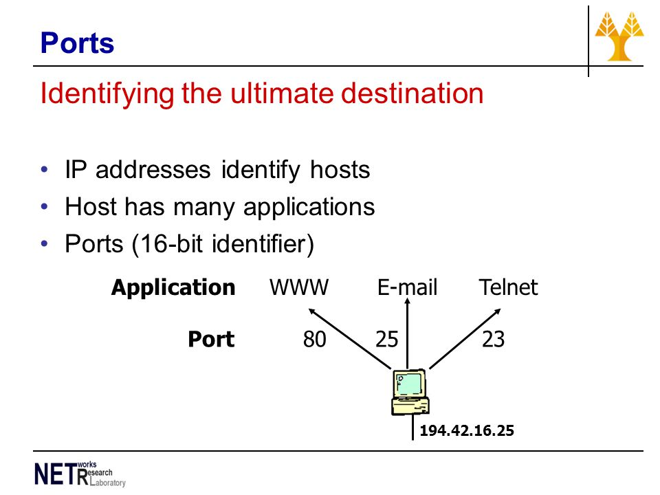 Identifying the ultimate destination IP addresses identify hosts Host has many applications Ports (16-bit identifier) 194.42.16.25 Port 80 25 23 Appli