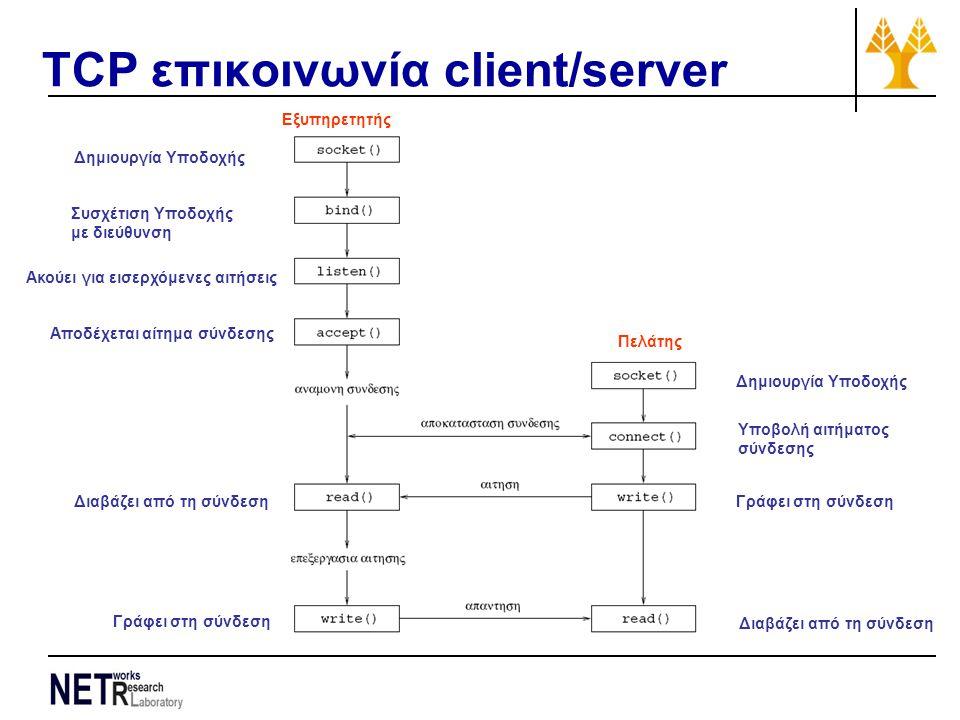 TCP επικοινωνία client/server Δημιουργία Υποδοχής Συσχέτιση Υποδοχής με διεύθυνση Ακούει για εισερχόμενες αιτήσεις Αποδέχεται αίτημα σύνδεσης Διαβάζει από τη σύνδεση Γράφει στη σύνδεση Δημιουργία Υποδοχής Διαβάζει από τη σύνδεση Γράφει στη σύνδεση Υποβολή αιτήματος σύνδεσης Εξυπηρετητής Πελάτης
