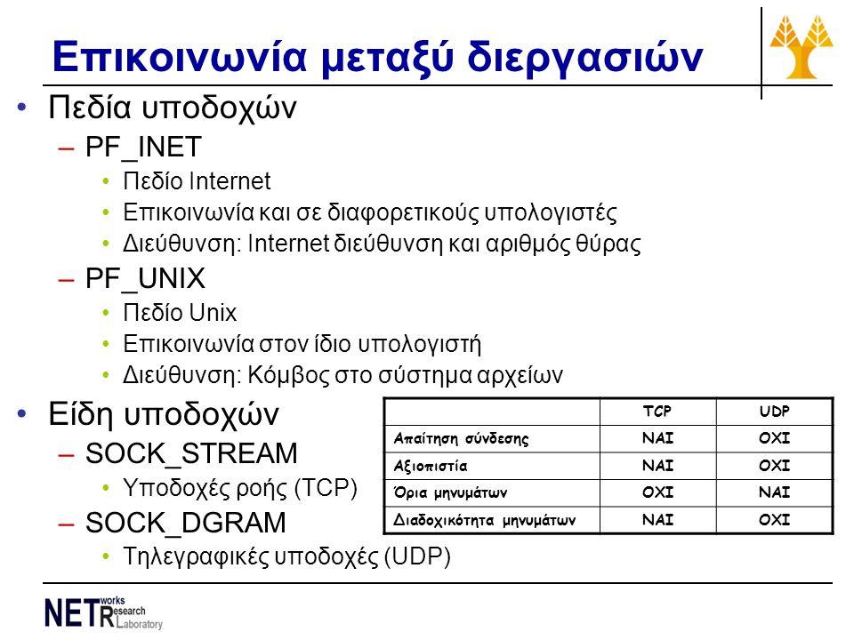 Επικοινωνία μεταξύ διεργασιών Πεδία υποδοχών –PF_INET Πεδίο Internet Επικοινωνία και σε διαφορετικούς υπολογιστές Διεύθυνση: Internet διεύθυνση και αριθμός θύρας –PF_UNIX Πεδίο Unix Επικοινωνία στον ίδιο υπολογιστή Διεύθυνση: Κόμβος στο σύστημα αρχείων Είδη υποδοχών –SOCK_STREAM Υποδοχές ροής (TCP) –SOCK_DGRAM Τηλεγραφικές υποδοχές (UDP) TCPUDP Απαίτηση σύνδεσηςNAIOXI ΑξιοπιστίαNAIOXI Όρια μηνυμάτωνOXINAI Διαδοχικότητα μηνυμάτωνNAIOXI