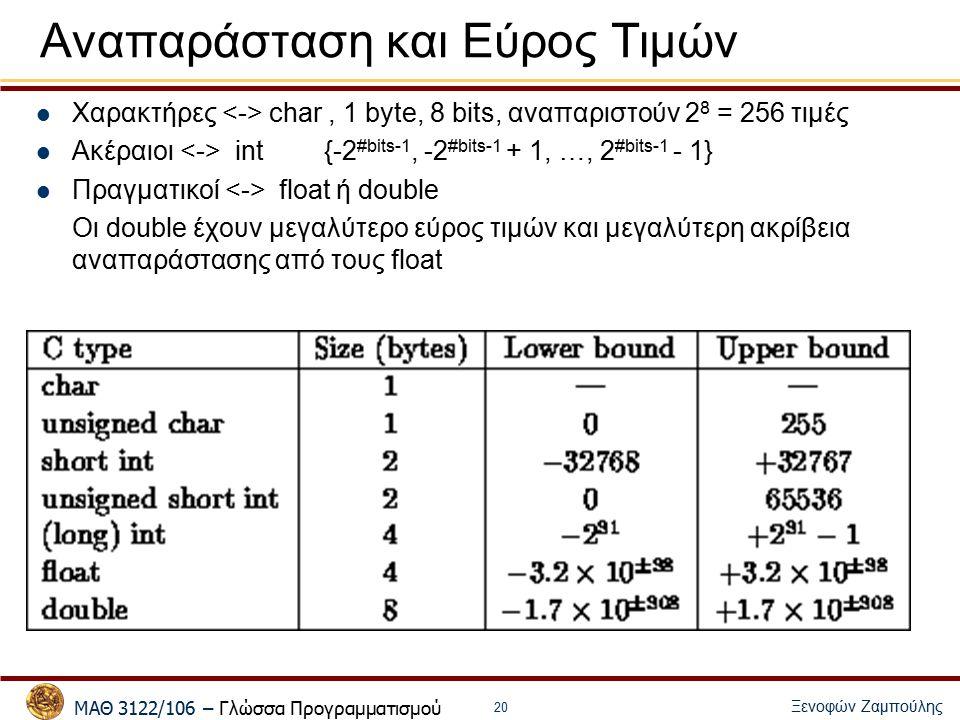 ΜΑΘ 3122/106 – Γλώσσα Προγραμματισμού Ξενοφών Ζαμπούλης 20 Αναπαράσταση και Εύρος Τιμών Χαρακτήρες char, 1 byte, 8 bits, αναπαριστούν 2 8 = 256 τιμές Ακέραιοι int{-2 #bits-1, -2 #bits-1 + 1, …, 2 #bits-1 - 1} Πραγματικοί float ή double Οι double έχουν μεγαλύτερο εύρος τιμών και μεγαλύτερη ακρίβεια αναπαράστασης από τους float