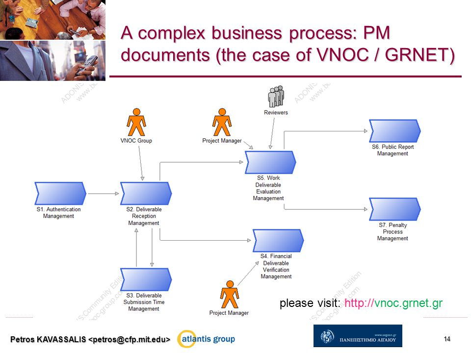 A complex business process: PM documents (the case of VNOC / GRNET) Petros KAVASSALIS 14 please visit: http://vnoc.grnet.gr
