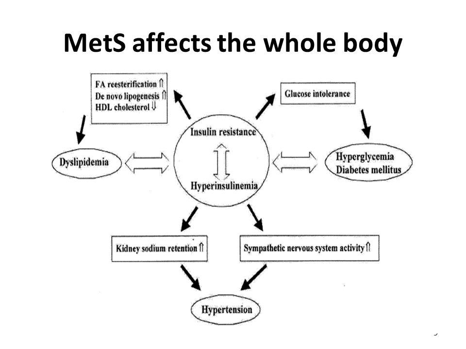 MetS affects the whole body 9