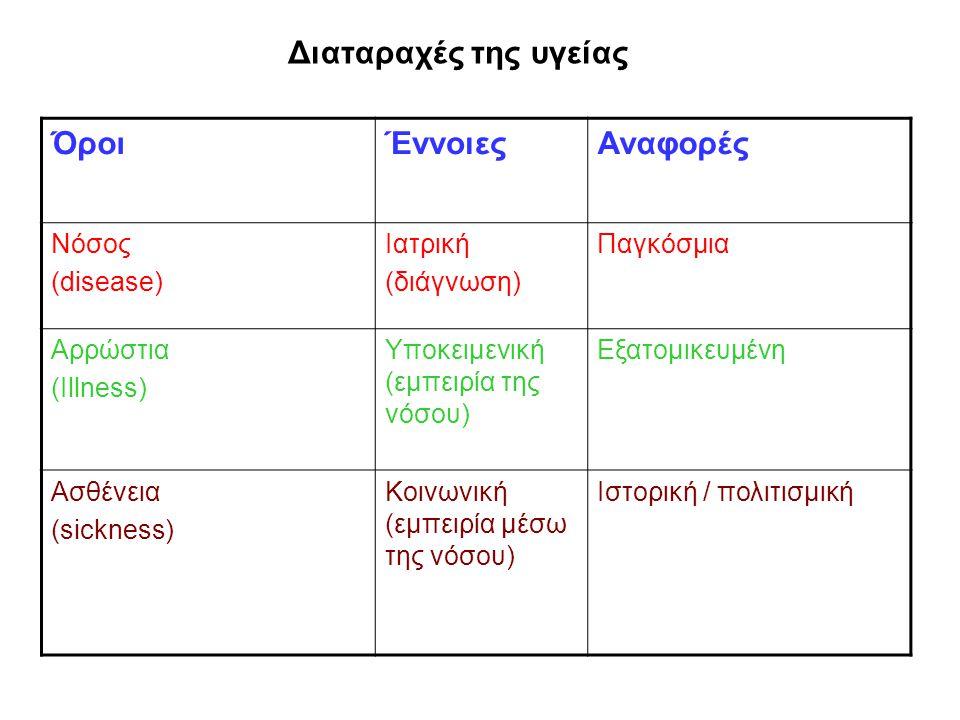 Διαταραχές της υγείας ΌροιΈννοιεςΑναφορές Νόσος (disease) Ιατρική (διάγνωση) Παγκόσμια Αρρώστια (Illness) Υποκειμενική (εμπειρία της νόσου) Εξατομικευ