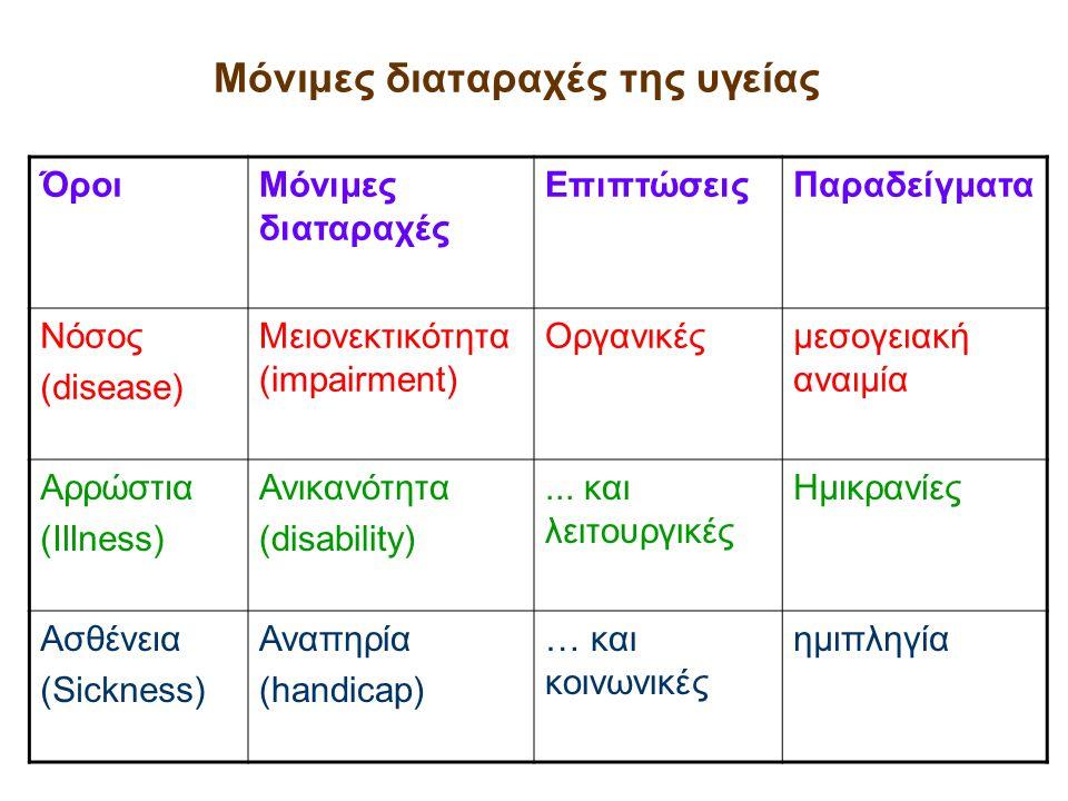Μόνιμες διαταραχές της υγείας ΌροιΜόνιμες διαταραχές ΕπιπτώσειςΠαραδείγματα Νόσος (disease) Μειονεκτικότητα (impairment) Οργανικέςμεσογειακή αναιμία Α