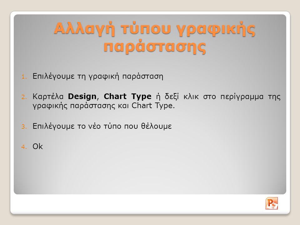 Αλλαγή τύπου γραφικής παράστασης 1. Επιλέγουμε τη γραφική παράσταση 2.