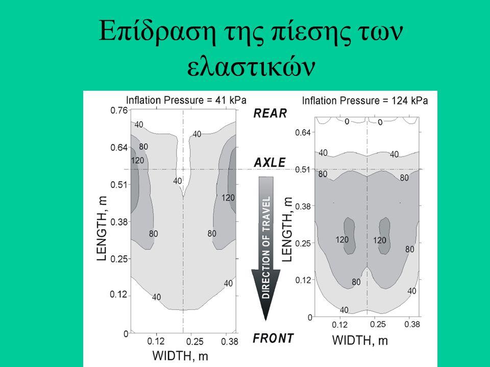 Επίδραση της πίεσης των ελαστικών