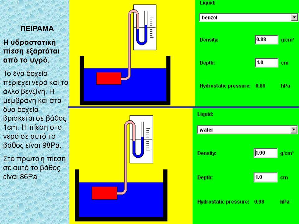 ΠΕΙΡΑΜΑ Η υδροστατική πίεση εξαρτάται από το βάθος. Και τα δύο δοχεία περιέχουν νερό. Η μεμβράνη στο ένα δοχείο βρίσκεται σε βάθος 1cm και η πίεση σε