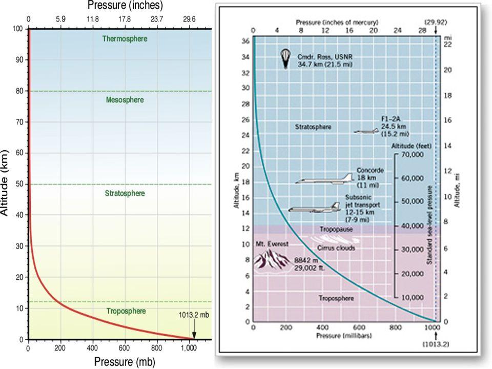 Η πίεση που ασκεί ο υδράργυρος στον σωλήνα είναι ίση με την πίεση που ασκεί ο αέρας στην λεκάνη.