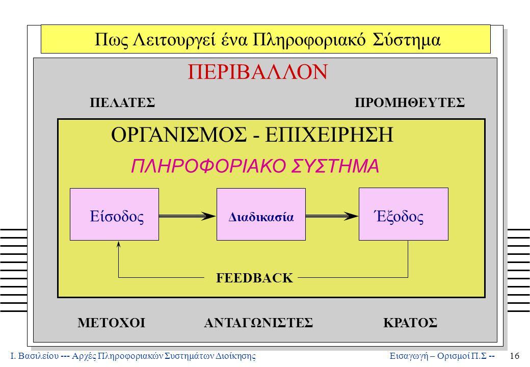 Ι. Βασιλείου --- Αρχές Πληροφοριακών Συστημάτων Διοίκησης16 Εισαγωγή – Ορισμοί Π.Σ -- Είσοδος Διαδικασία Έξοδος FEEDBACK ΠΛΗΡΟΦΟΡΙΑΚΟ ΣΥΣΤΗΜΑ ΠΕΡΙΒΑΛΛ