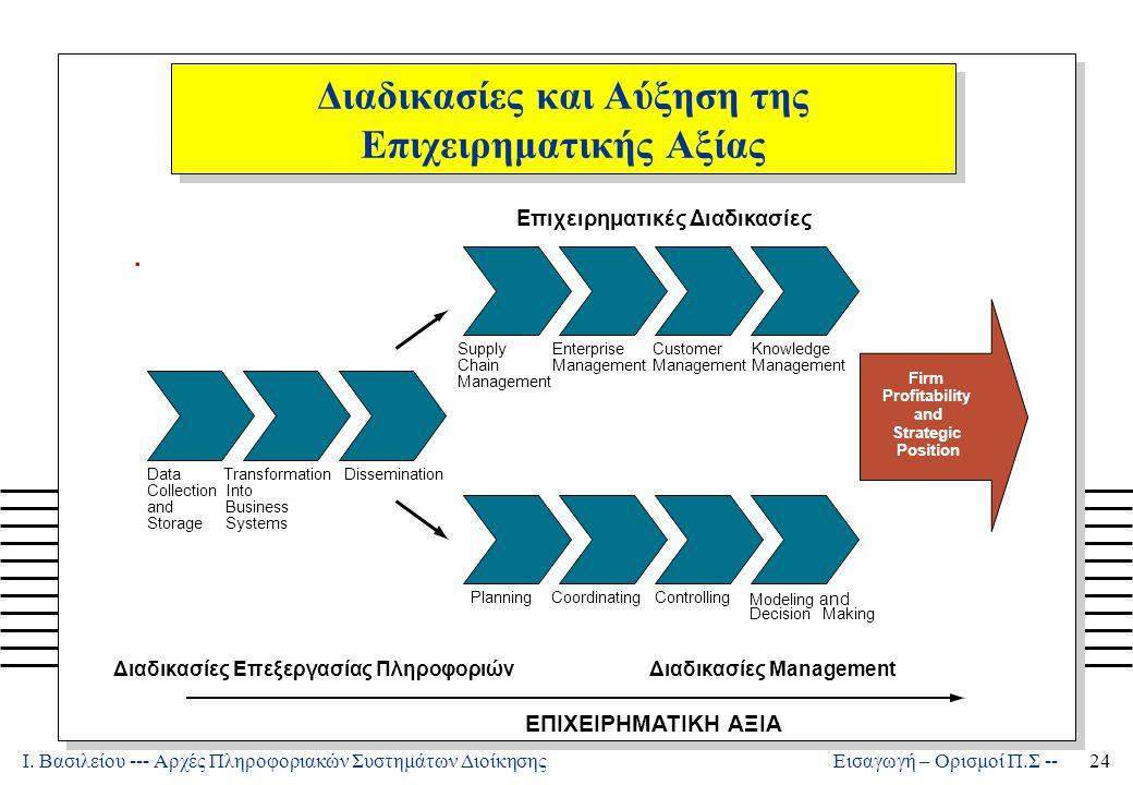 Ι. Βασιλείου --- Αρχές Πληροφοριακών Συστημάτων Διοίκησης24 Εισαγωγή – Ορισμοί Π.Σ -- Διαδικασίες και Αύξηση της Επιχειρηματικής Αξίας. Επιχειρηματικέ