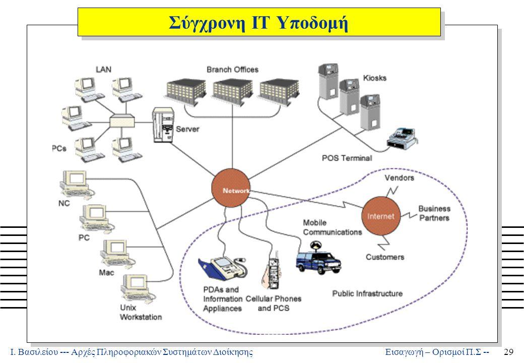 Ι. Βασιλείου --- Αρχές Πληροφοριακών Συστημάτων Διοίκησης29 Εισαγωγή – Ορισμοί Π.Σ -- Σύγχρονη ΙΤ Υποδομή