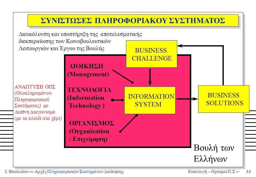 Ι. Βασιλείου --- Αρχές Πληροφοριακών Συστημάτων Διοίκησης33 Εισαγωγή – Ορισμοί Π.Σ -- ΣΥΝΙΣΤΩΣΕΣ ΠΛΗΡΟΦΟΡΙΑΚΟΥ ΣΥΣΤΗΜΑΤΟΣ BUSINESS CHALLENGE INFORMATI