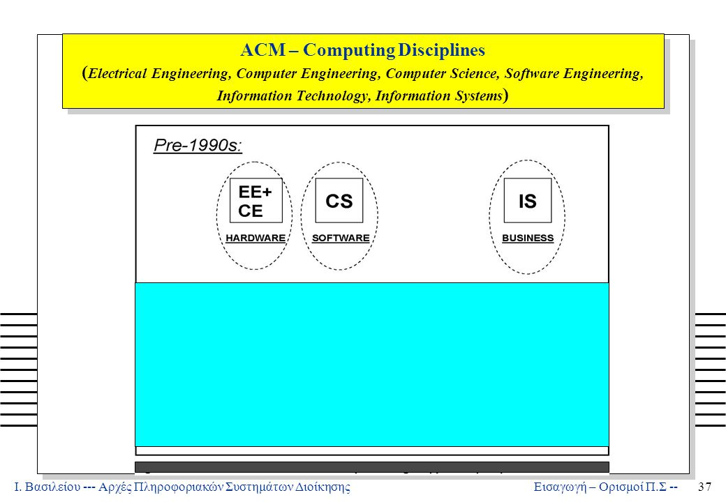 Ι. Βασιλείου --- Αρχές Πληροφοριακών Συστημάτων Διοίκησης37 Εισαγωγή – Ορισμοί Π.Σ -- IT ACM – Computing Disciplines ( Electrical Engineering, Compute