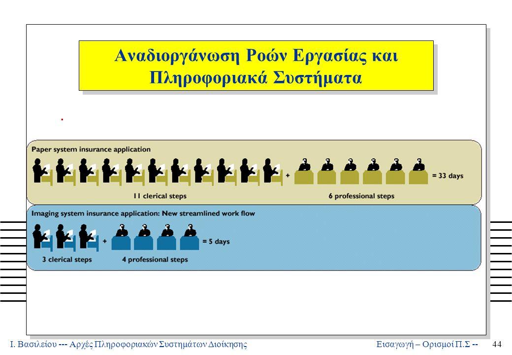 Ι. Βασιλείου --- Αρχές Πληροφοριακών Συστημάτων Διοίκησης44 Εισαγωγή – Ορισμοί Π.Σ -- Αναδιοργάνωση Ροών Εργασίας και Πληροφοριακά Συστήματα.