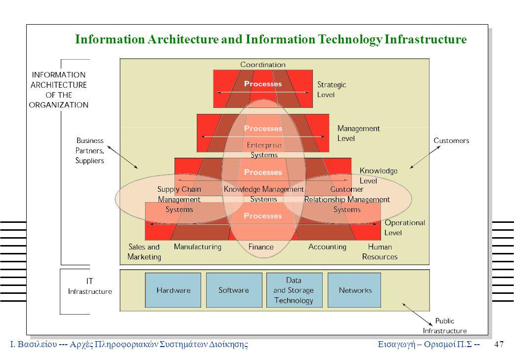 Ι. Βασιλείου --- Αρχές Πληροφοριακών Συστημάτων Διοίκησης47 Εισαγωγή – Ορισμοί Π.Σ -- Information Architecture and Information Technology Infrastructu