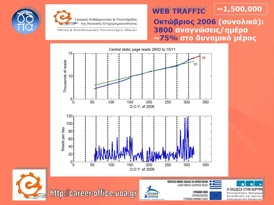 WEB TRAFFIC Οκτώβριος 2006 (συνολικά): 3800 αναγνώσεις/ημέρα ~75% στο δυναμικό μέρος ~1,500,000