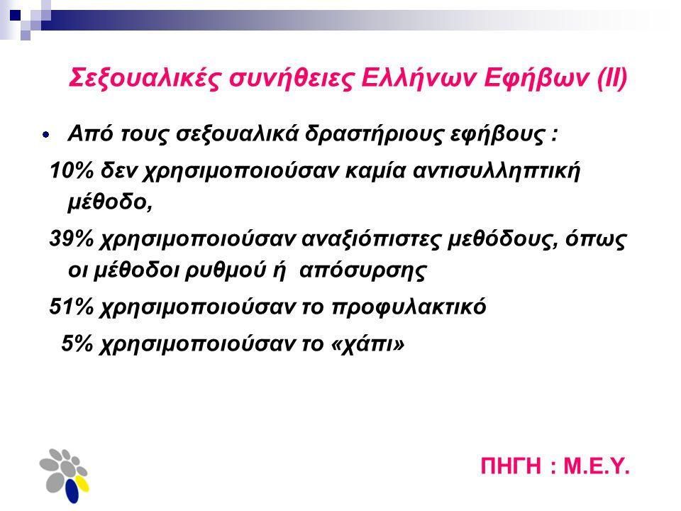 Σεξουαλικές συνήθειες Ελλήνων Εφήβων (ΙΙ)  Από τους σεξουαλικά δραστήριους εφήβους : 10% δεν χρησιμοποιούσαν καμία αντισυλληπτική μέθοδο, 39% χρησιμο