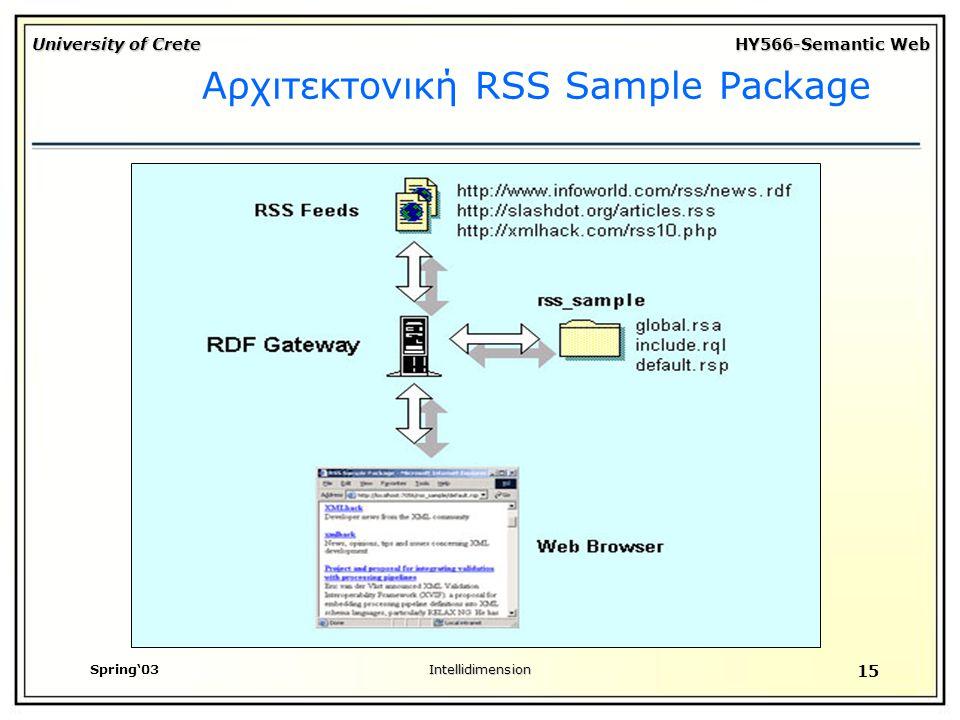 University of Crete HY566-Semantic Web Spring'03Intellidimension 15 Αρχιτεκτονική RSS Sample Package