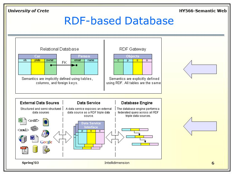 University of Crete HY566-Semantic Web Spring'03Intellidimension 6 RDF-based Database