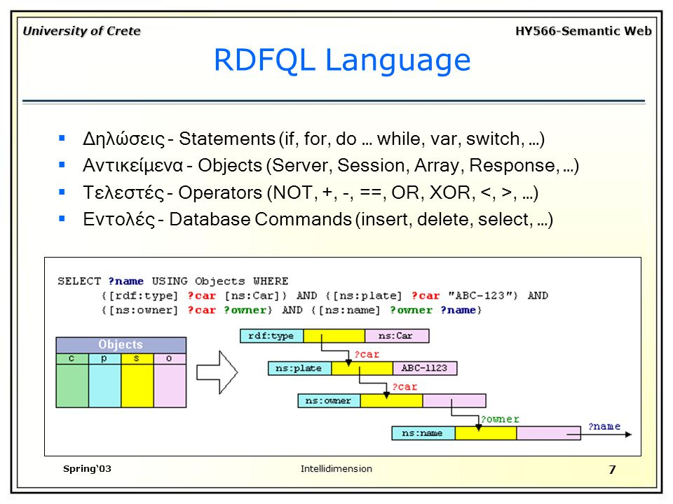 University of Crete HY566-Semantic Web Spring'03Intellidimension 7 RDFQL Language  Δηλώσεις - Statements (if, for, do … while, var, switch, …)  Αντικείμενα - Objects (Server, Session, Array, Response, …)  Τελεστές - Operators (NOT, +, -, ==, OR, XOR,, …)  Εντολές - Database Commands (insert, delete, select, …)