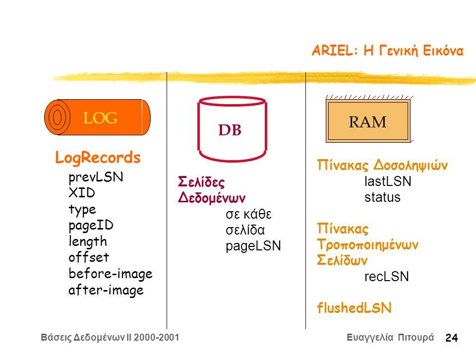 Βάσεις Δεδομένων II 2000-2001 Ευαγγελία Πιτουρά 24 ARIEL: H Γενική Εικόνα DB Σελίδες Δεδομένων σε κάθε σελίδα pageLSN Πίνακας Δοσοληψιών lastLSN status Πίνακας Τροποποιημένων Σελίδων recLSN flushedLSN RAM prevLSN XID type length pageID offset before-image after-image LogRecords LOG