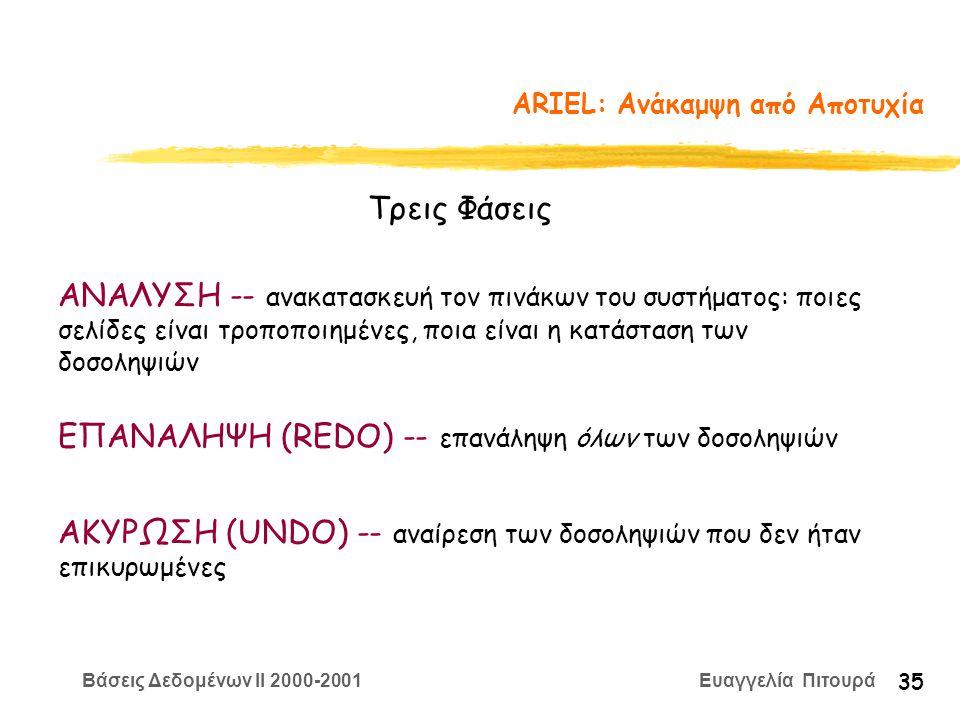 Βάσεις Δεδομένων II 2000-2001 Ευαγγελία Πιτουρά 35 ARIEL: Ανάκαμψη από Αποτυχία Τρεις Φάσεις ΑΝΑΛΥΣΗ -- ανακατασκευή τον πινάκων του συστήματος: ποιες