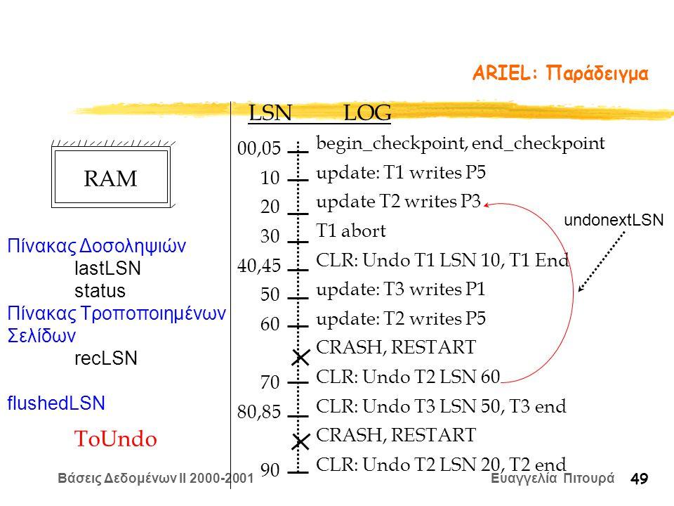 Βάσεις Δεδομένων II 2000-2001 Ευαγγελία Πιτουρά 49 ARIEL: Παράδειγμα begin_checkpoint, end_checkpoint update: T1 writes P5 update T2 writes P3 T1 abort CLR: Undo T1 LSN 10, T1 End update: T3 writes P1 update: T2 writes P5 CRASH, RESTART CLR: Undo T2 LSN 60 CLR: Undo T3 LSN 50, T3 end CRASH, RESTART CLR: Undo T2 LSN 20, T2 end LSN LOG 00,05 10 20 30 40,45 50 60 70 80,85 90 Πίνακας Δοσοληψιών lastLSN status Πίνακας Τροποποιημένων Σελίδων recLSN flushedLSN ToUndo undonextLSN RAM