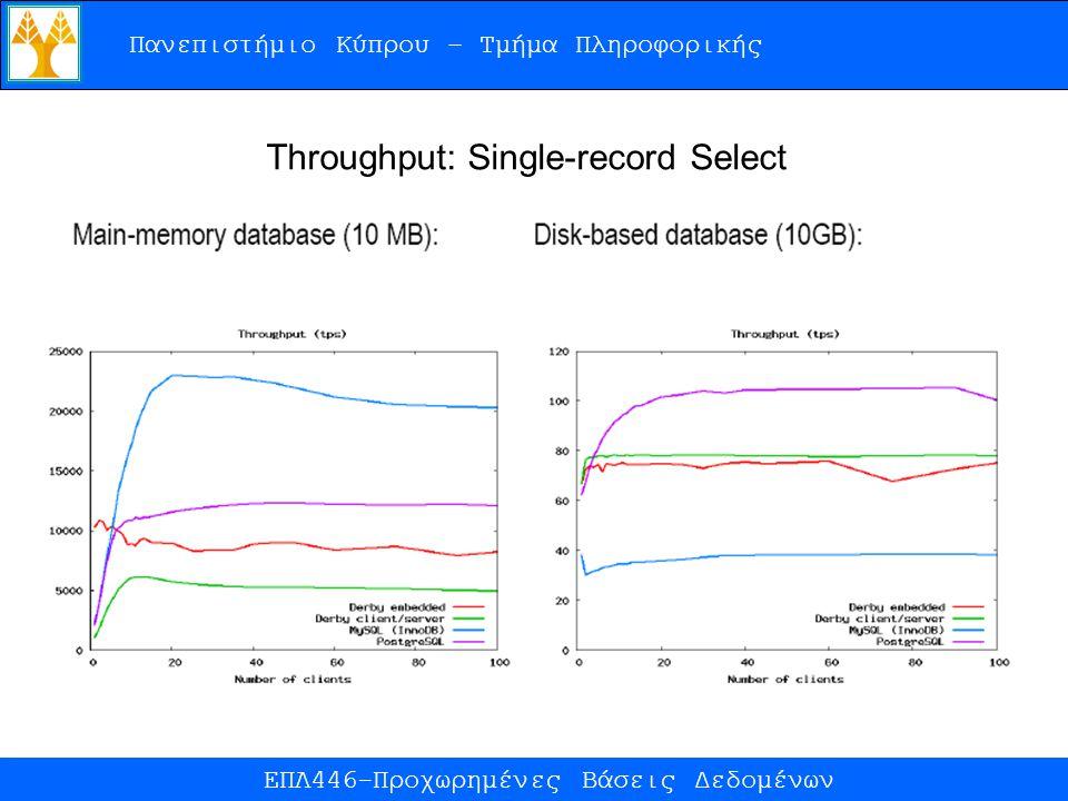 Πανεπιστήμιο Κύπρου – Τμήμα Πληροφορικής ΕΠΛ446-Προχωρημένες Βάσεις Δεδομένων Throughput: Single-record Select