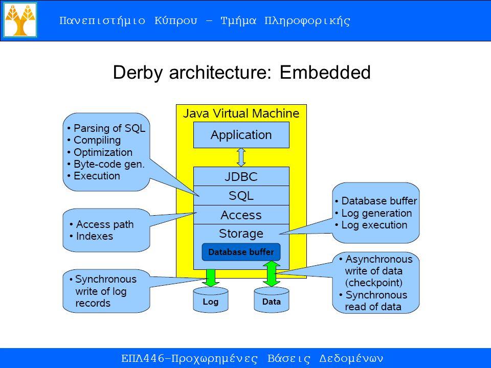 Πανεπιστήμιο Κύπρου – Τμήμα Πληροφορικής ΕΠΛ446-Προχωρημένες Βάσεις Δεδομένων Derby architecture: Embedded
