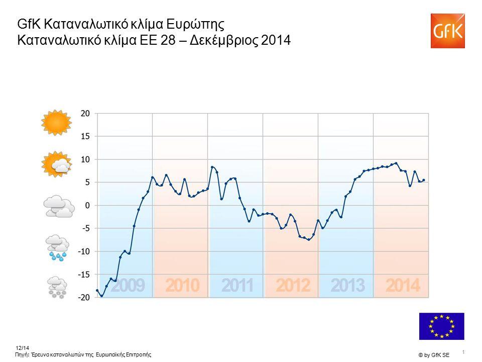 1 © by GfK SE 12/14 Πηγή: Έρευνα καταναλωτών της Ευρωπαϊκής Επιτροπής GfK Καταναλωτικό κλίμα Ευρώπης Καταναλωτικό κλίμα EE 28 – Δεκέμβριος 2014