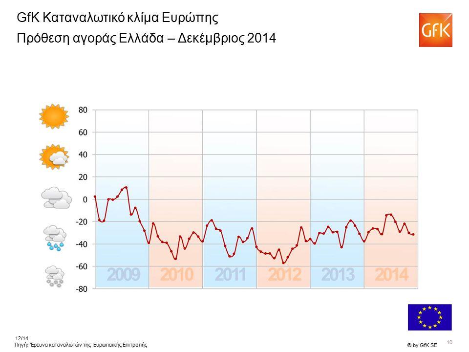 10 © by GfK SE 12/14 Πηγή: Έρευνα καταναλωτών της Ευρωπαϊκής Επιτροπής GfK Καταναλωτικό κλίμα Ευρώπης Πρόθεση αγοράς Ελλάδα – Δεκέμβριος 2014
