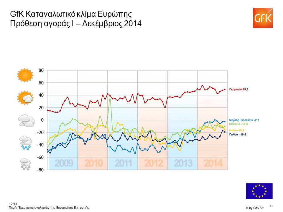 11 © by GfK SE 12/14 Πηγή: Έρευνα καταναλωτών της Ευρωπαϊκής Επιτροπής GfK Καταναλωτικό κλίμα Ευρώπης Πρόθεση αγοράς I – Δεκέμβριος 2014